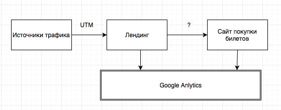 Схема передачи UTM меток